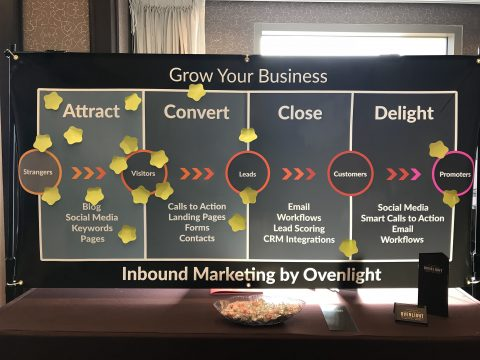 inbound chart displaying challenge areas for companies